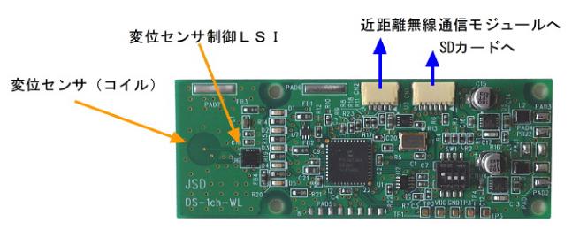 プリント基板上の平面コイルと専用IC